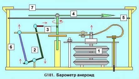 157Как сделать барометр  чтобы о показывал атмосферное давление